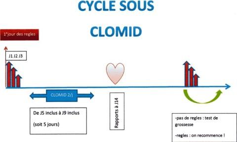 STERILITE Cabinet de Gynecologie de Montpellier du Docteur OKS